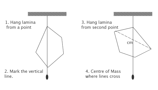 determining the centre of mass of a lamina