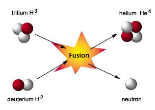nuclear fusion fusion reactors : fusion diagram - findchart.co