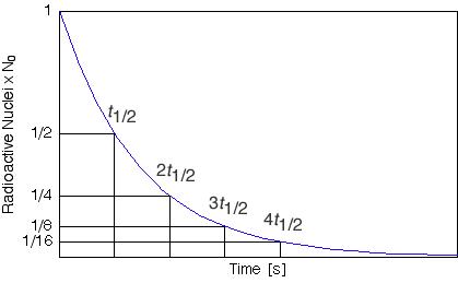 Isotopes Half Life Ubc Wiki