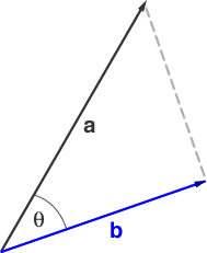 dot product of a vector