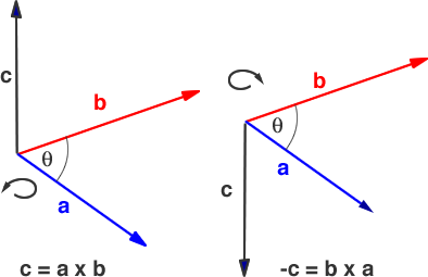 vector product of a vector