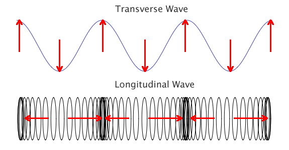 types of wave